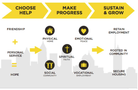 Atlanta Mission Transformation Model to End Homelessness