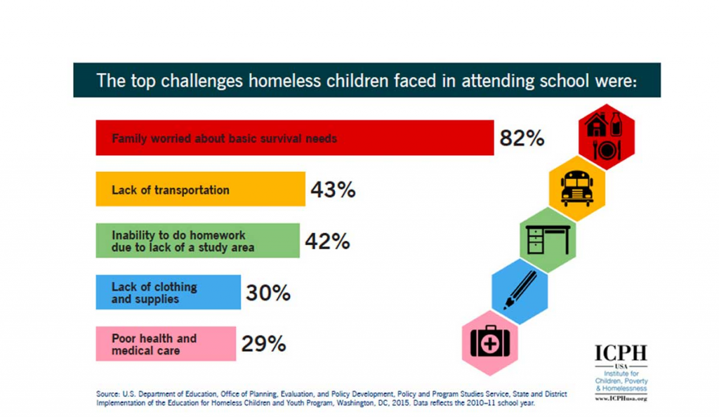 educational challenges for children facing homelessness